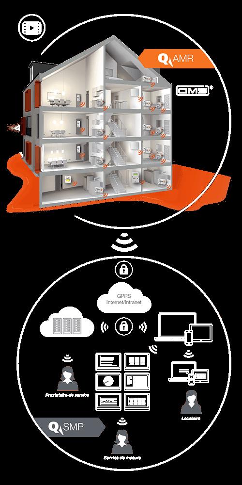 Grafik_System_AMR-SMP_fr_hoch_orange