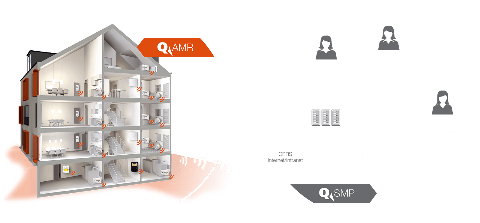 Grafik_System_AMR-SMP_fr_orange